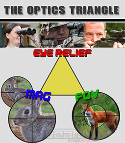 Scope triangle relationship 290