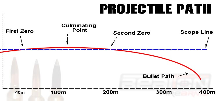 Projectile path