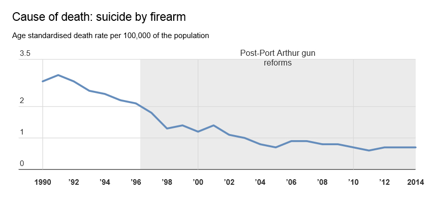 suicide firearm